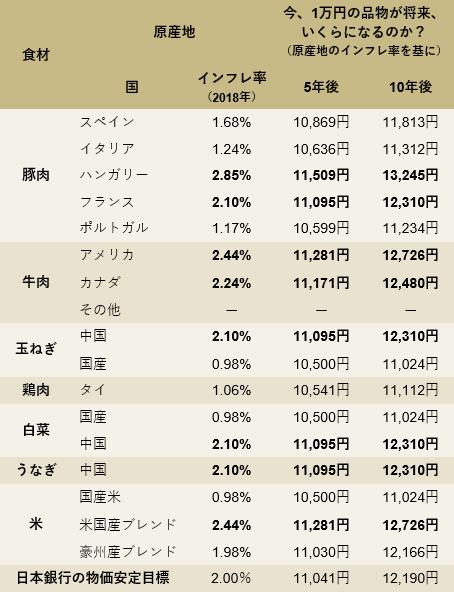 ある外食チェーンの食材の原産地と直近のインフレ率