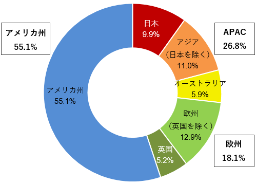 グローバルREIT市場の時価総額の比率