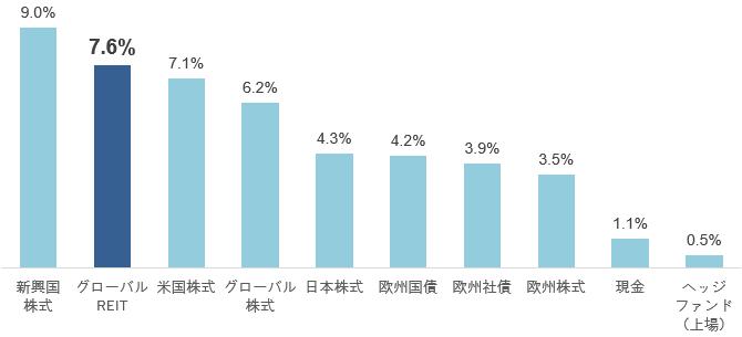 資産クラス別の年平均リターン(2003年12月~2018年12月)