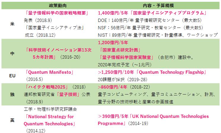 主要各国の量子技術政策
