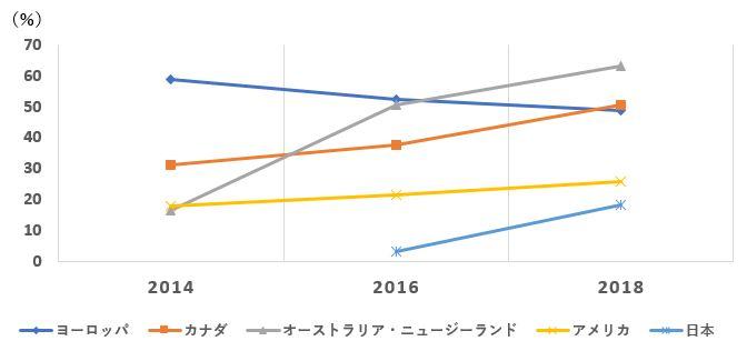 運用資産全体に占めるESG投資の割合