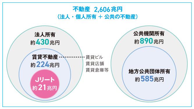 日本の不動産投資市場の概要