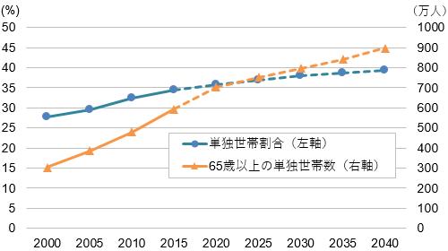 【図表2】単身世帯率の推移と65歳以上の単独世帯数の推移