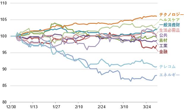 S&P500対業種インデックス超過収益の推移2