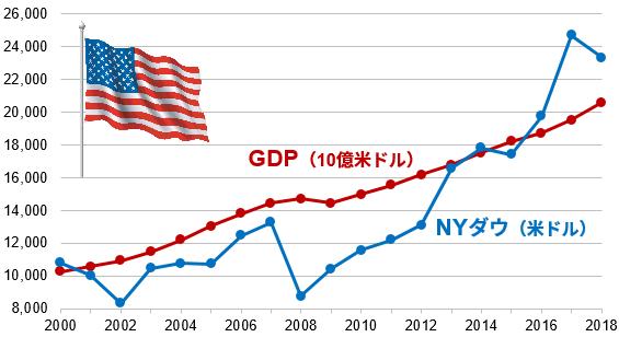 アメリカのGDPとNYダウの推移