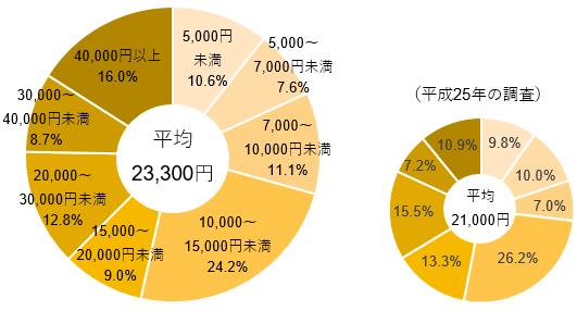 【図表2】直近の入院時の1日あたりの自己負担費用