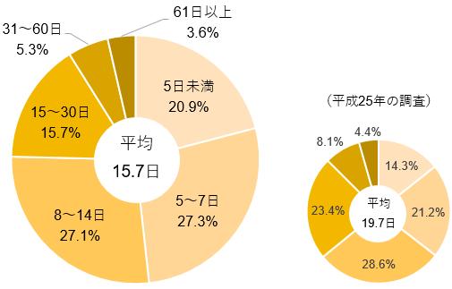 【図表1】直近の入院時の入院日数