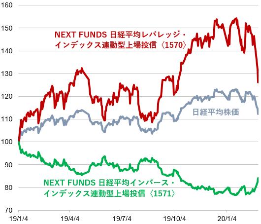インバース型ETFの値動きの例