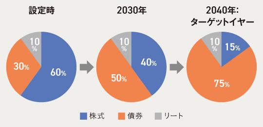 ターゲットイヤー型ファンドの資産配分の変化