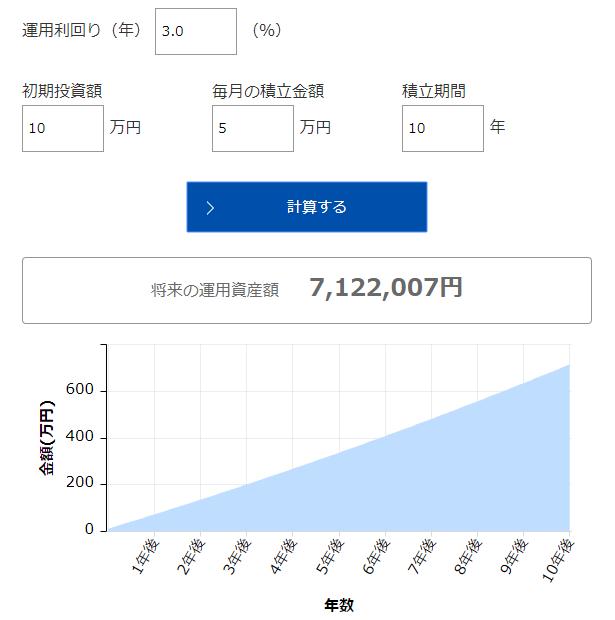 アセットマネジメントoneの資産運用シミュレーショングラフ