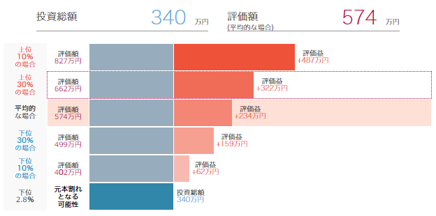明治安田アセットマネジメントの資産運用シミュレーショングラフ
