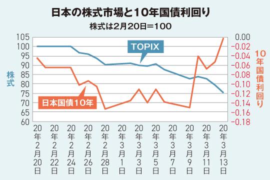 日本の株式市場と金利