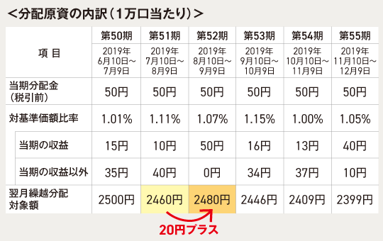 当期の収益と翌月繰越分配対象額の関係