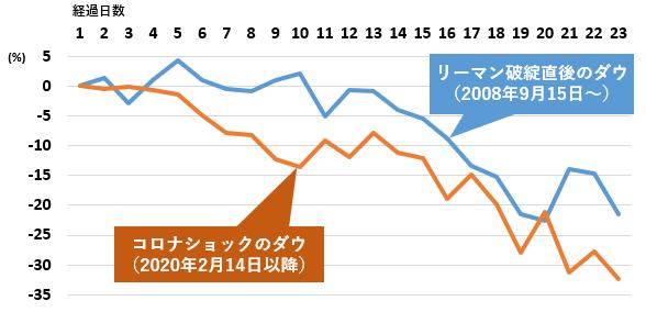 リーマンショックとコロナショックの比較(ダウ平均)
