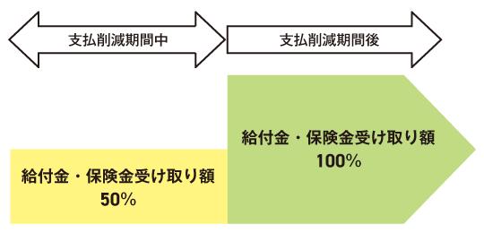 支払削減期間中と削減期間後の受け取り額のイメージ図