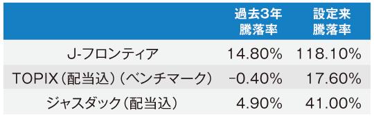 J-フロンティアの騰落率