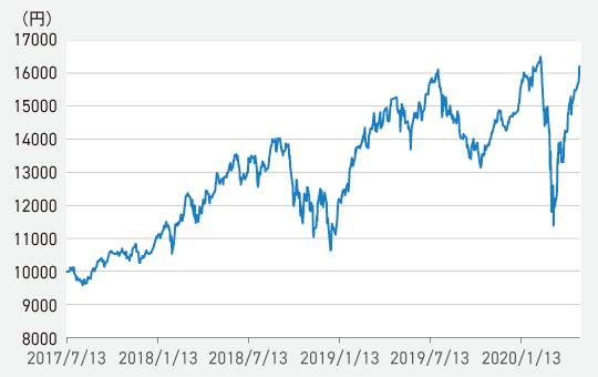 『サイバーセキュリティ株式オープン(為替ヘッジなし)』の基準価額の推移