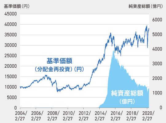 『健次』の分配金再投資基準価額と純資産総額の推移
