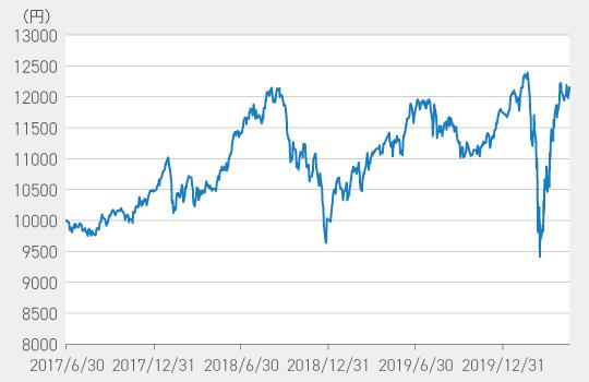 『東京海上・グローバルペット関連株式ファンド(為替ヘッジあり)』の基準価額の推移