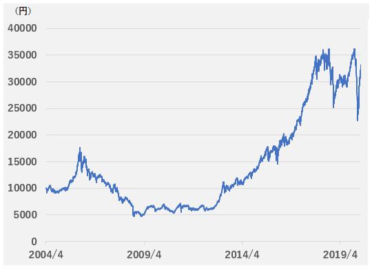 『グローイング・カバーズ』の分配金再投資基準価額の推移