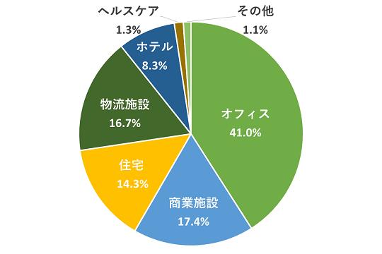 J-REITの用途別比率