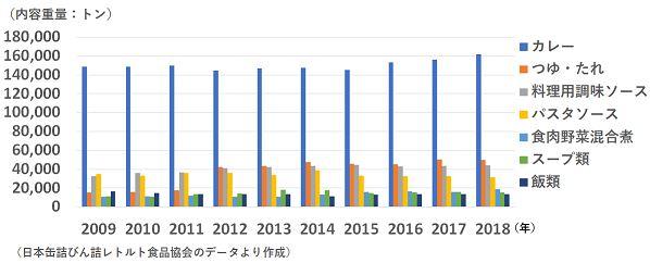 レトルト食品生産数量の推移