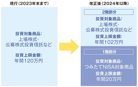 現行の一般NISAと、改正後の「新・NISA」の違い