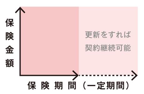 定期保険のイメージ