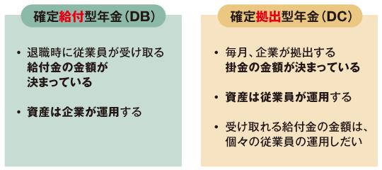 DBとDCの違い