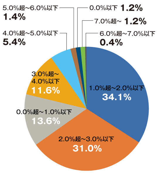 確定拠出年金の通算運用利回り(年率)の分布