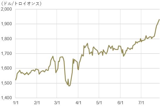 金先物価格の推移(2020年1月~7月27日)