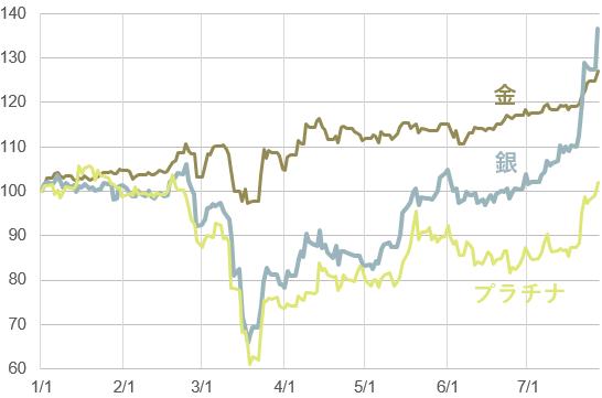 【図表3】金、銀、プラチナの先物価格の推移(2020年1月~7月27日)