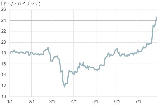 【図表2】銀先物価格の推移(2020年1月~7月27日)