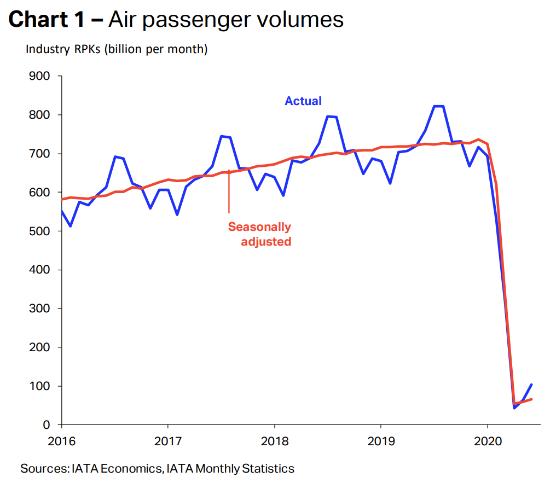 国際旅客数量・2020年6月
