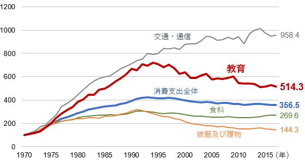 家計の主な消費支出の推移