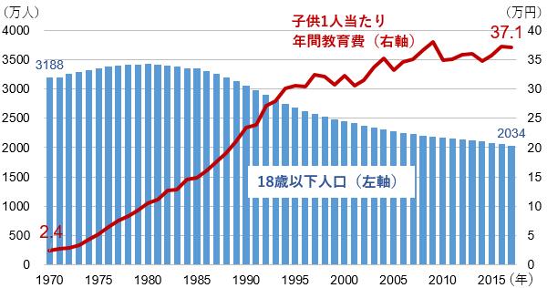 子どもの数と一人当たりの年間教育費の推移