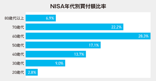 NISAの年代別買付額比率