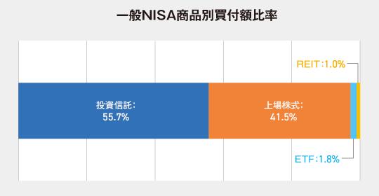 一般NISAの商品別買付額比率