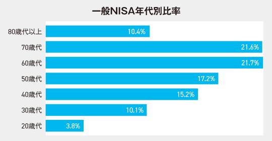 一般NISAの年代別口座数