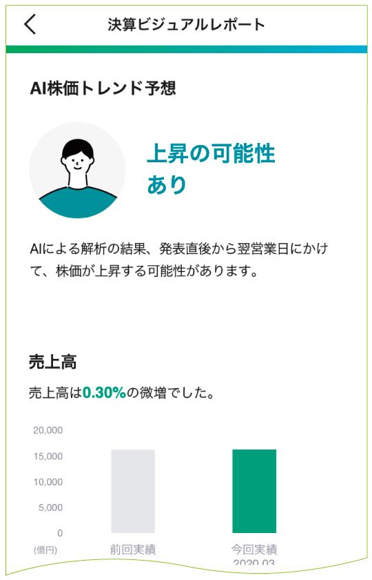 決算ビジュアルレポート①
