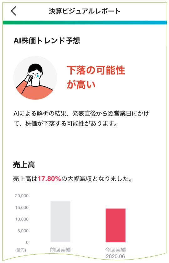 決算ビジュアルレポート②