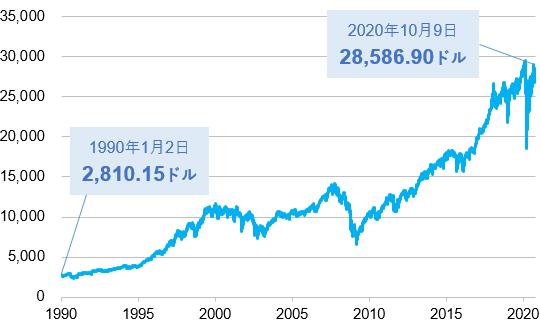 1990年以降のNYダウの推移(日足、終値)