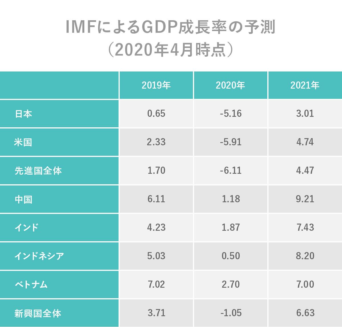 IMFによるGDP成長率の予測