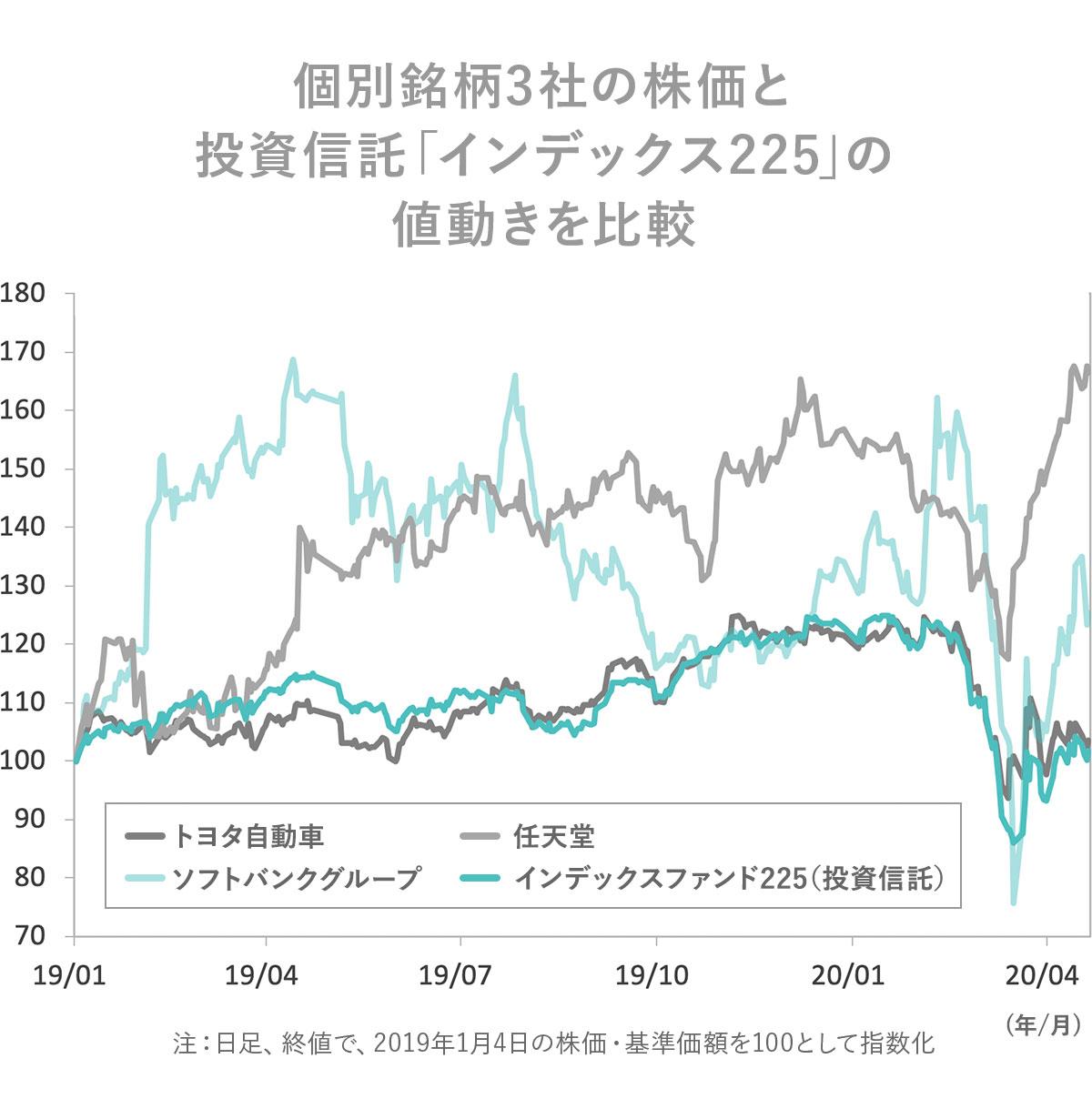 個別銘柄と日経平均株価のインデックスファンドの比較