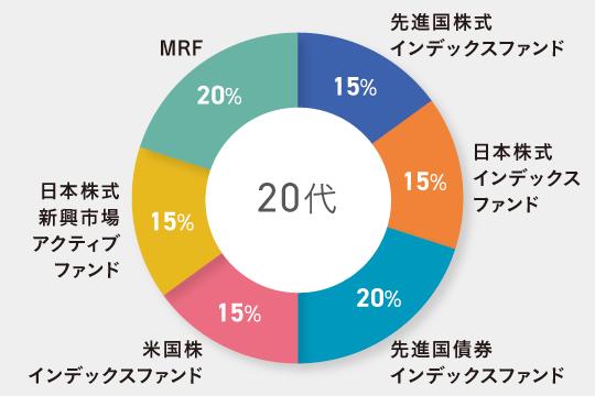 20代独身向けのポートフォリオ例 先進国株式インデックスファンド15% 日本株式(日経平均連動)インデックスファンド15% 先進国債券インデックスファンド20% 米国株式(ダウ連動)インデックスファンド15% 日本株式新興市場アクティブファンド15% MRF20%