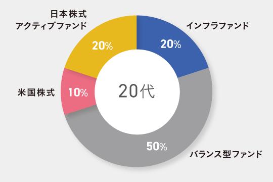 20代独身向けのポートフォリオ例 インフラファンド20% バランス型ファンド50%(国内外の株式比率が30%で、債券にも分散投資する外貨建てのもの) 米国株式10% 日本株式アクティブファンド20%