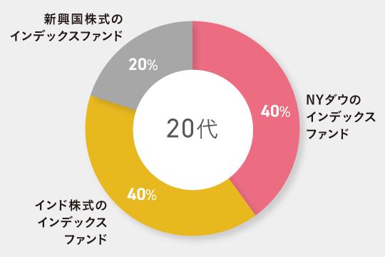 20代独身向けのポートフォリオ例 NYダウのインデックスファンド40% インド株式のインデックスファンド40% 新興国株式のインデックスファンド20%