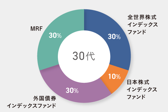 30代子育て世帯向けのポートフォリオ例 全世界株式インデックスファンド30% 日本株式インデックスファンド10% 外国債券インデックスファンド30% MRF30%