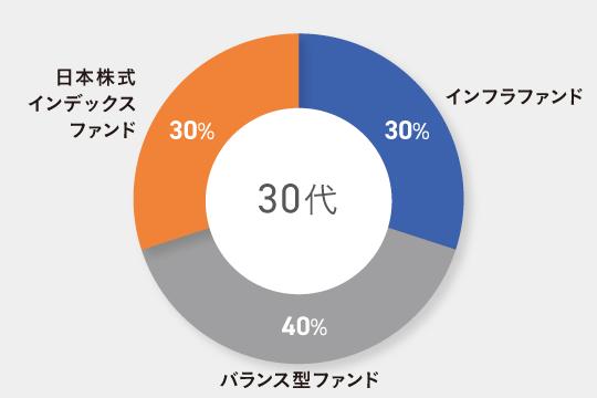 30代子育て世帯向けのポートフォリオ例 インフラファンド30% バランス型ファンド40%(国内外の株式比率が10%で、債券にも分散投資する外貨建てのもの) 日本株式インデックスファンド30%