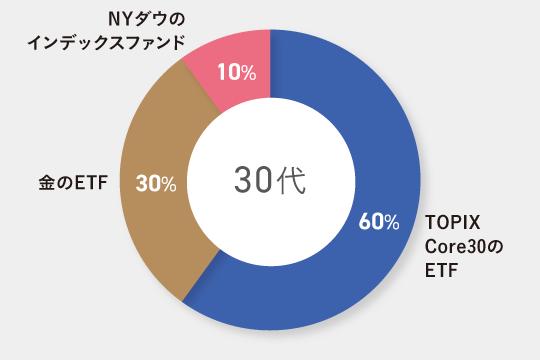30代子育て世帯向けのポートフォリオ例 TOPIX Core30のETF60% 金のETF30% NYダウのインデックスファンド10%